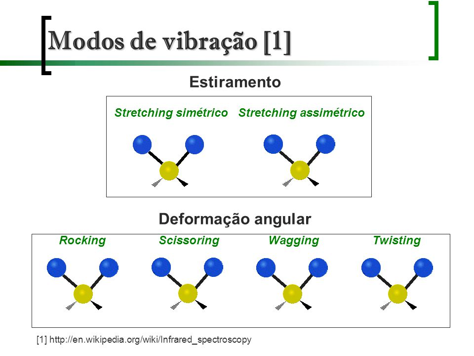 Modos de vibração [1] Estiramento Deformação angular